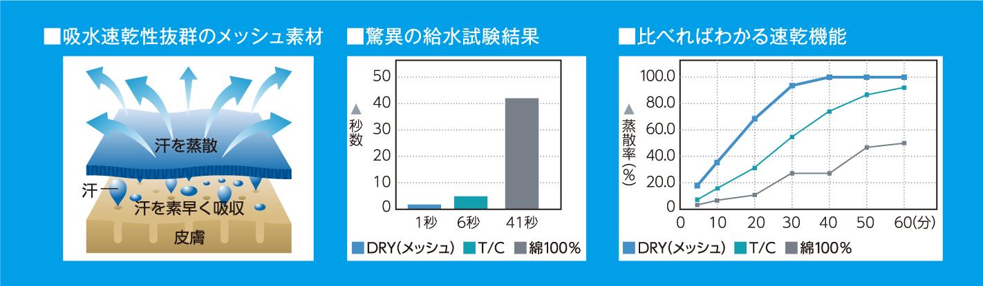 実験グラフ_【ドライフィットマスク】おすすめ用途と多機能紹介